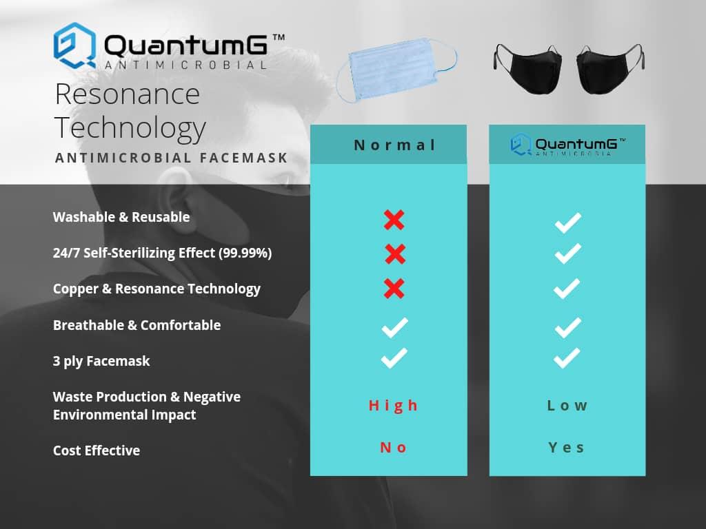 QuantumG Antimicrobial Masks